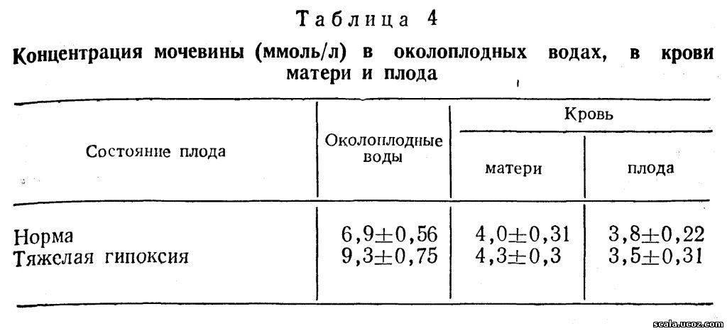 Мочевина в крови повышена у беременной 1196